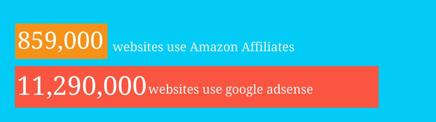859000 Websites Use Amazon Associates