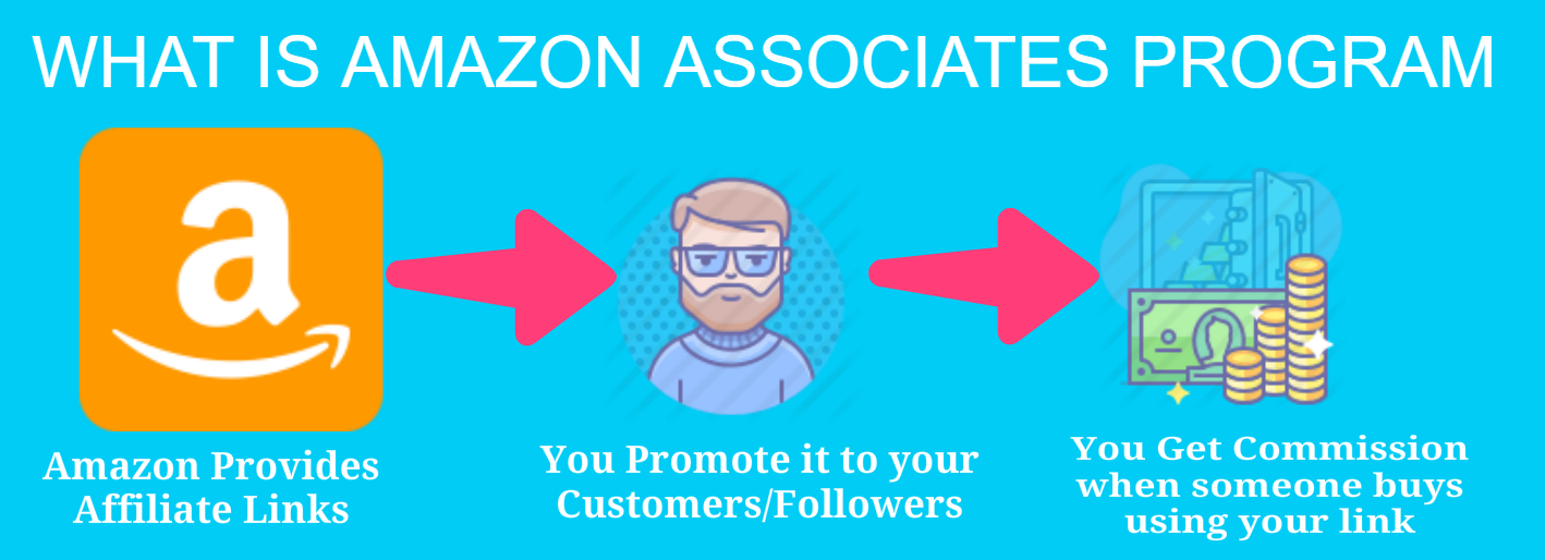 What is Amazon Associates Program